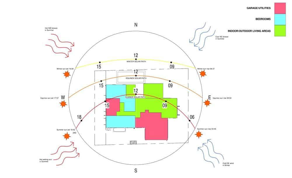 The Salani Design Response Climate Control